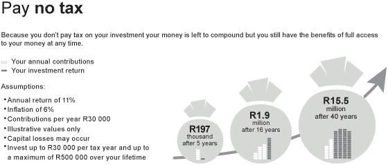 http://live-s3-1.investecassetmanagement.boxuk.net.s3.amazonaws.com/Investec-SA-TFSA-pay-no-tax-infographic.png